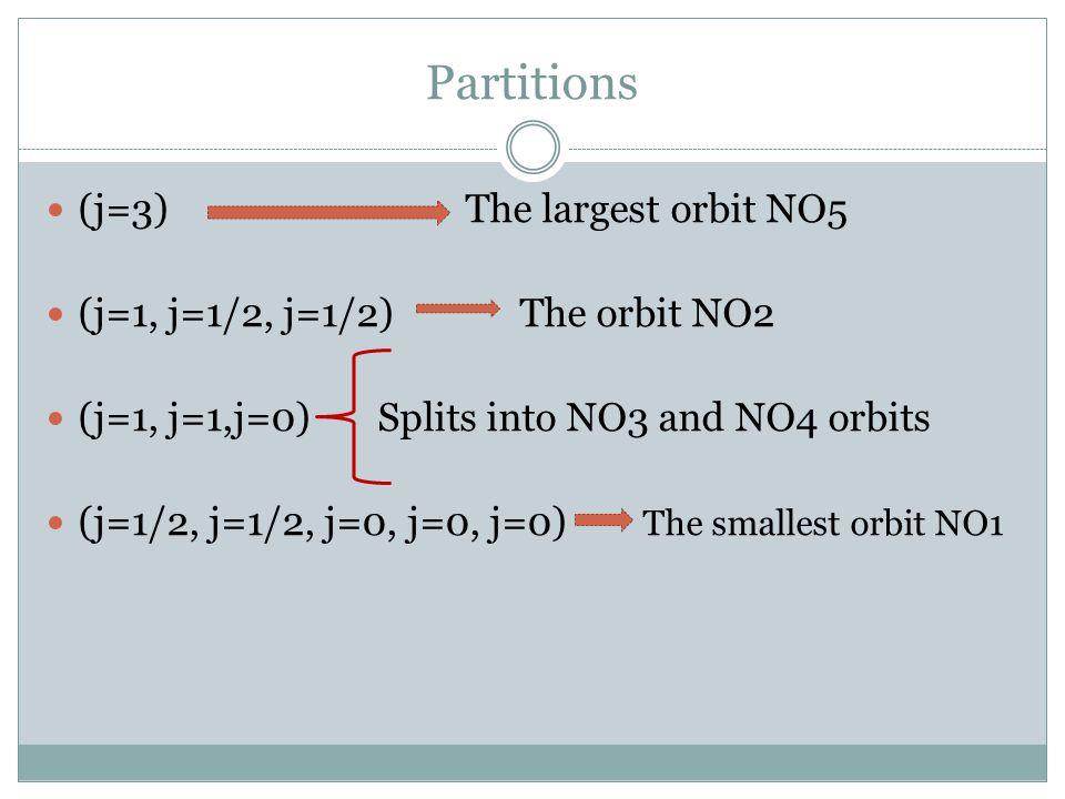 Partitions (j=3) The largest orbit NO5