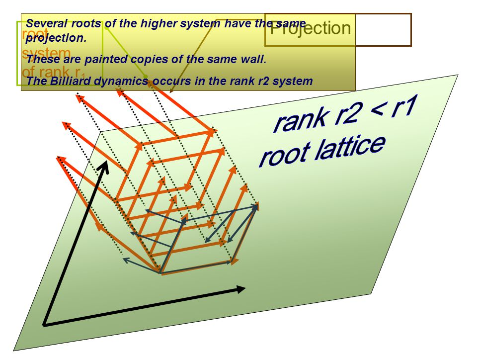 Projection rank r2 < r1 root lattice root system of rank r1