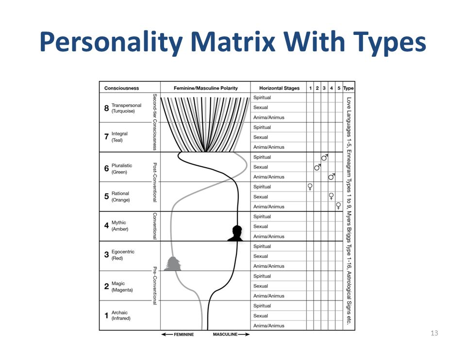 Personality Matrix With Types