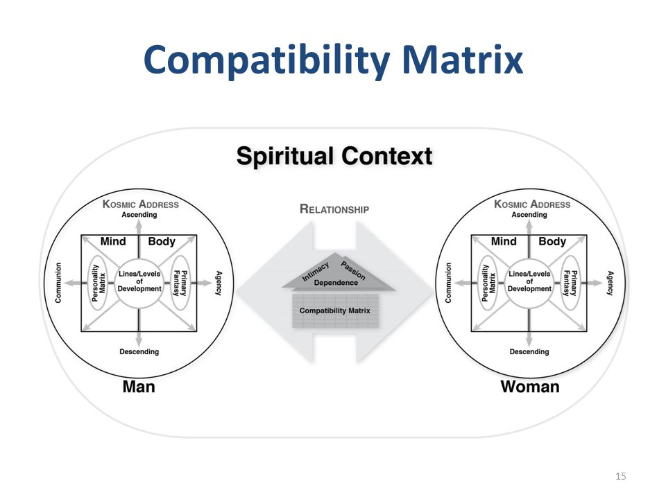 Compatibility Matrix
