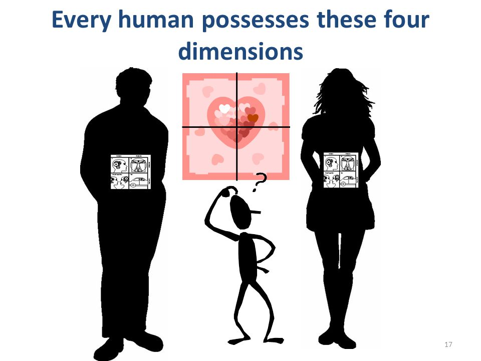 Every human possesses these four dimensions