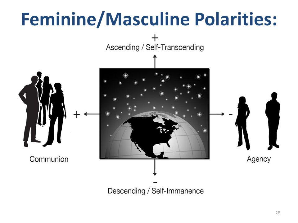 Feminine/Masculine Polarities: