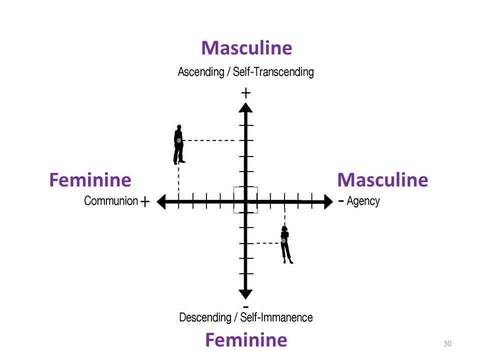Masculine Feminine Masculine Feminine