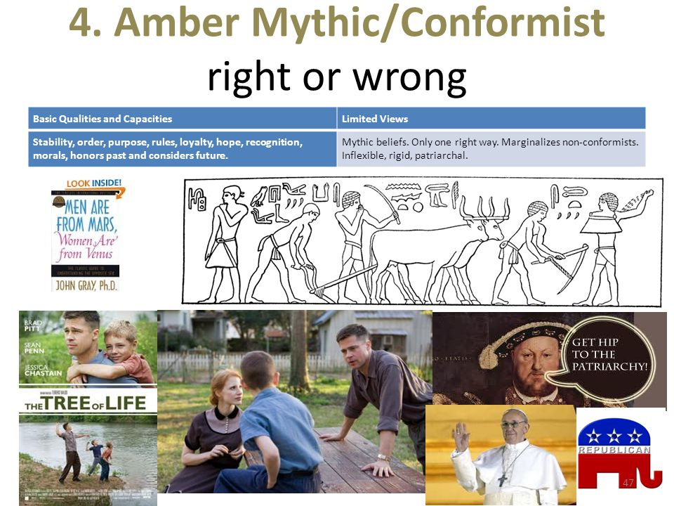 4. Amber Mythic/Conformist right or wrong