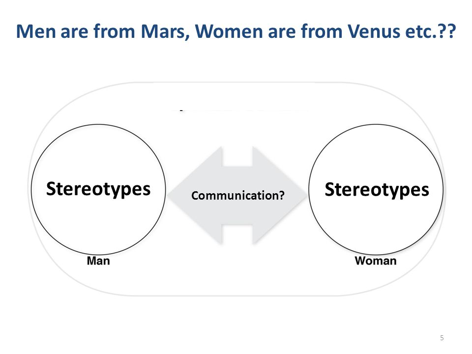 Men are from Mars, Women are from Venus etc.