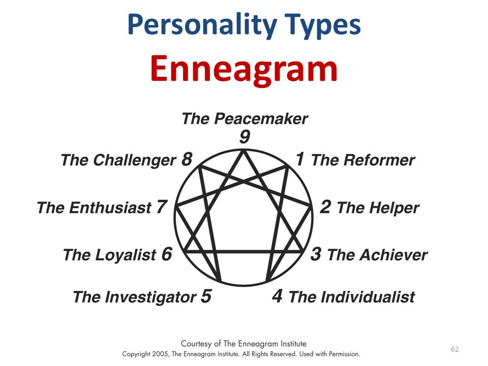 Personality Types Enneagram