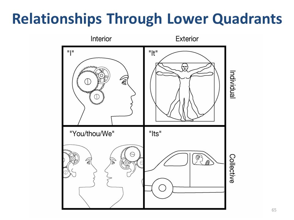 Relationships Through Lower Quadrants