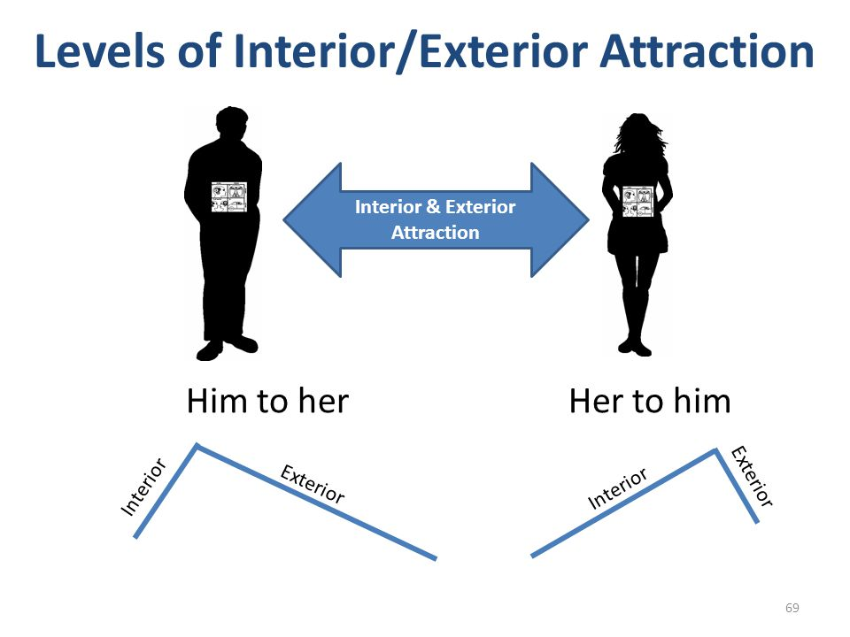 Levels of Interior/Exterior Attraction