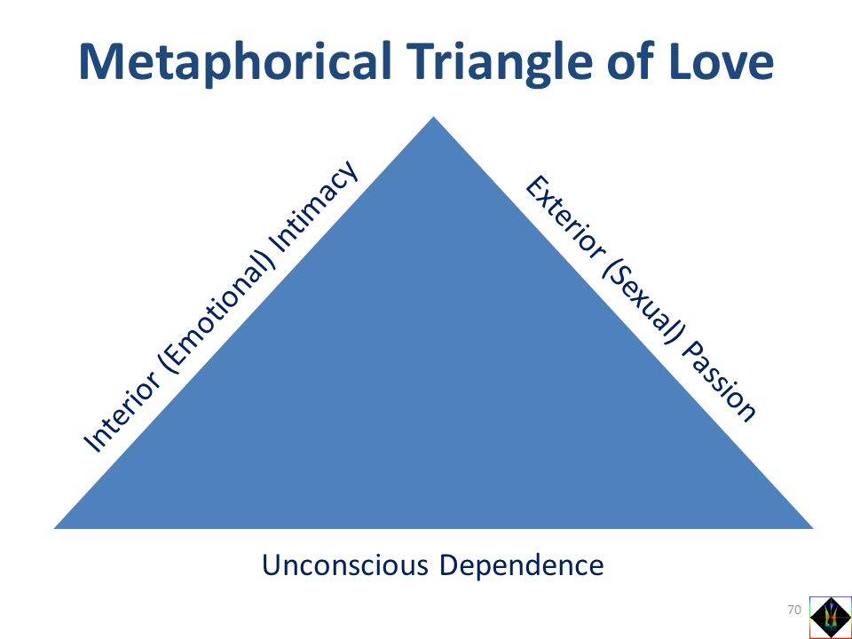 Metaphorical Triangle of Love