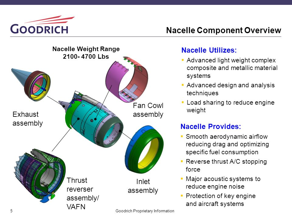 Nacelle Component Overview