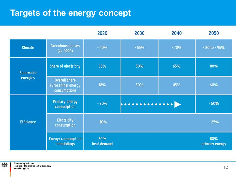 Targets of the energy concept