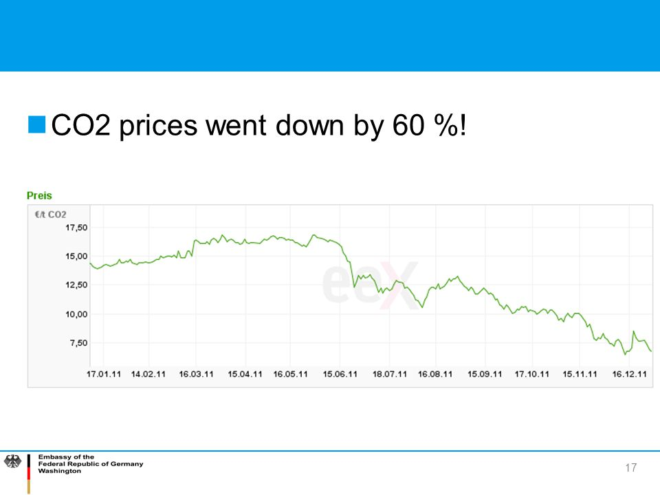 CO2 prices went down by 60 %!