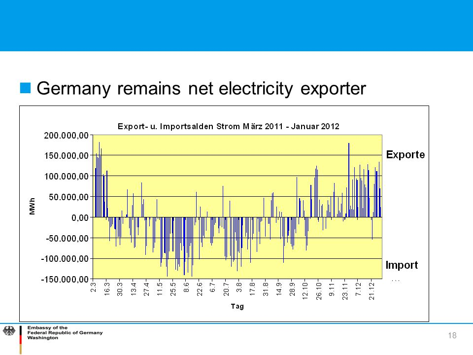 Germany remains net electricity exporter