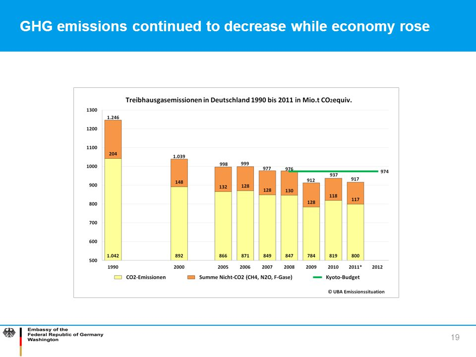 GHG emissions continued to decrease while economy rose
