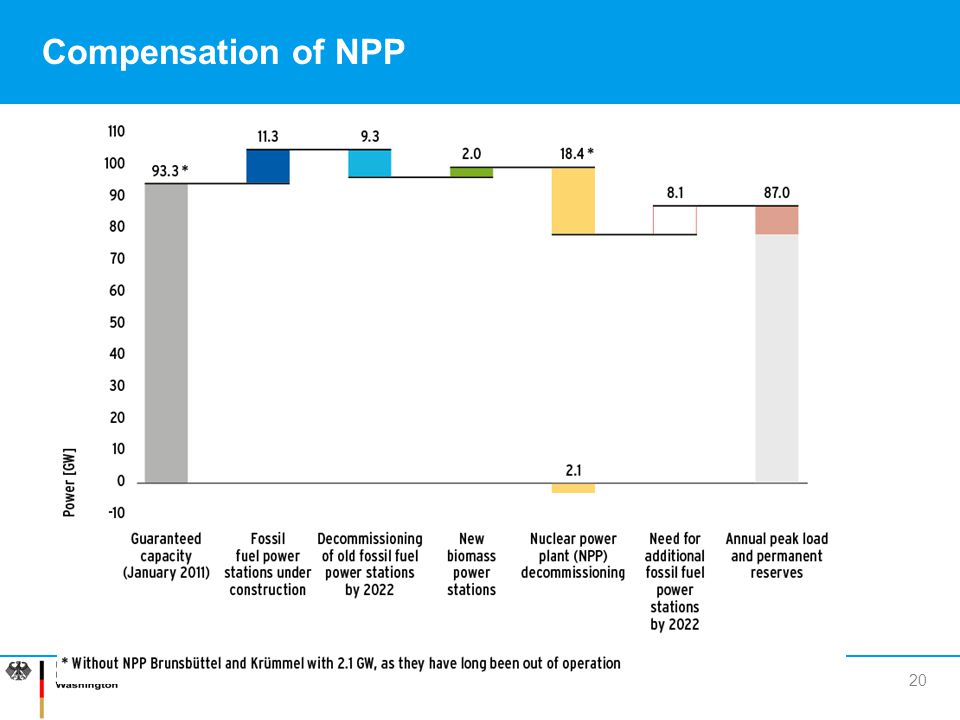 Compensation of NPP Output in GW Assured output (January 2011)