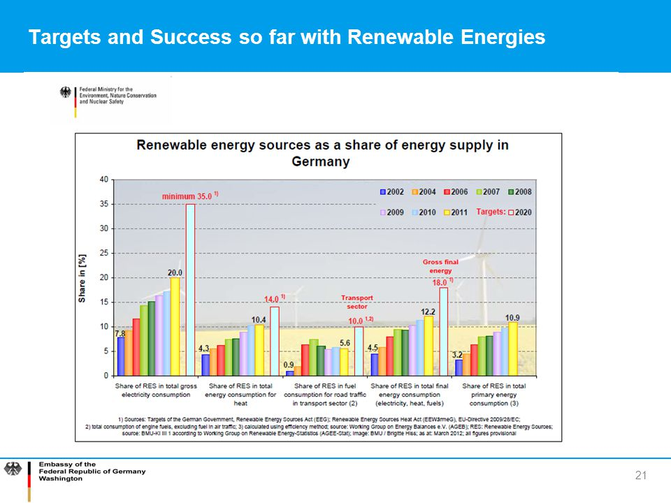 Targets and Success so far with Renewable Energies