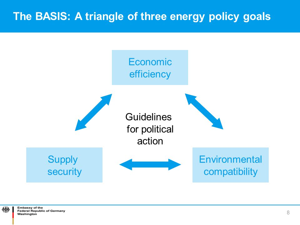 The BASIS: A triangle of three energy policy goals
