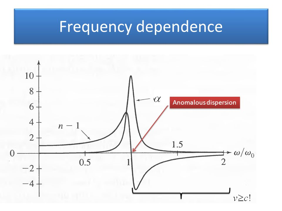Frequency dependence Anomalous dispersion