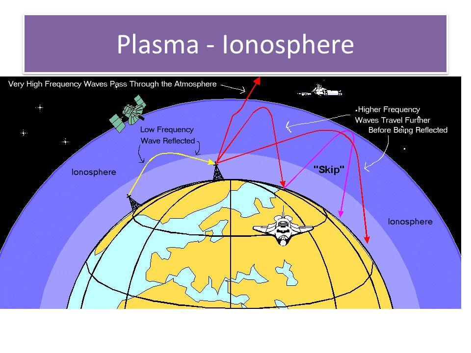 Plasma - Ionosphere