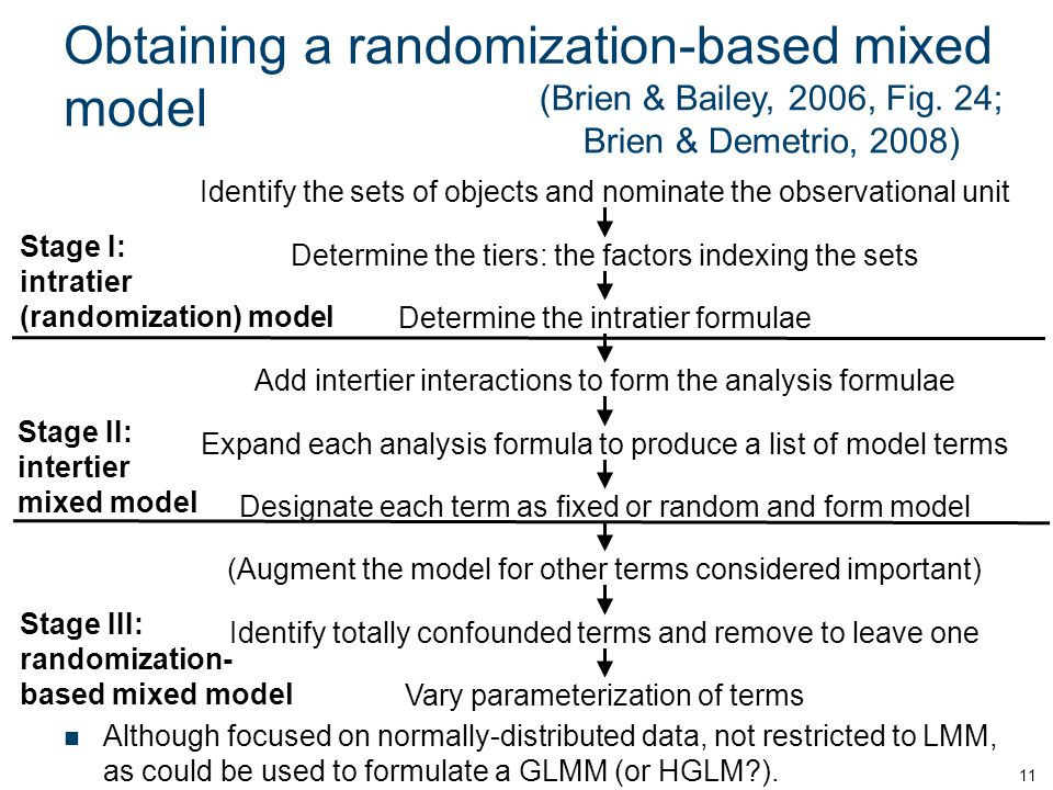 Obtaining a randomization-based mixed model