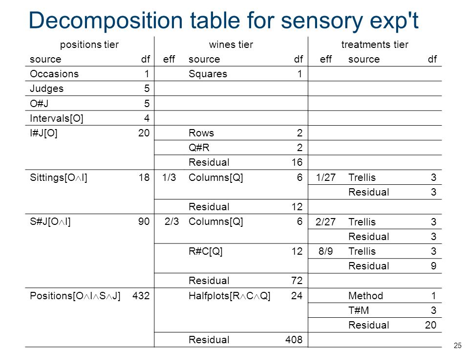 Decomposition table for sensory exp t