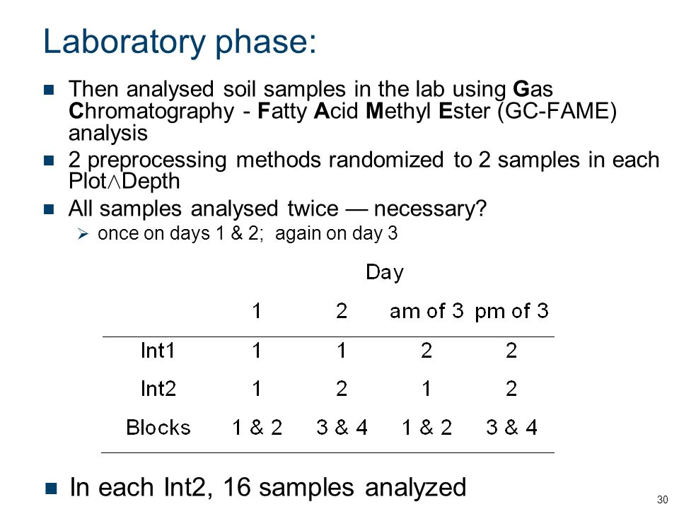 Laboratory phase: In each Int2, 16 samples analyzed