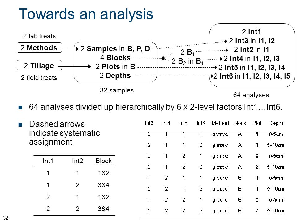 Towards an analysis 64 analyses. 2 Int1. 2 Int3 in I1, I2. 2 Int2 in I1. 2 Int4 in I1, I2, I3. 2 Int5 in I1, I2, I3, I4.