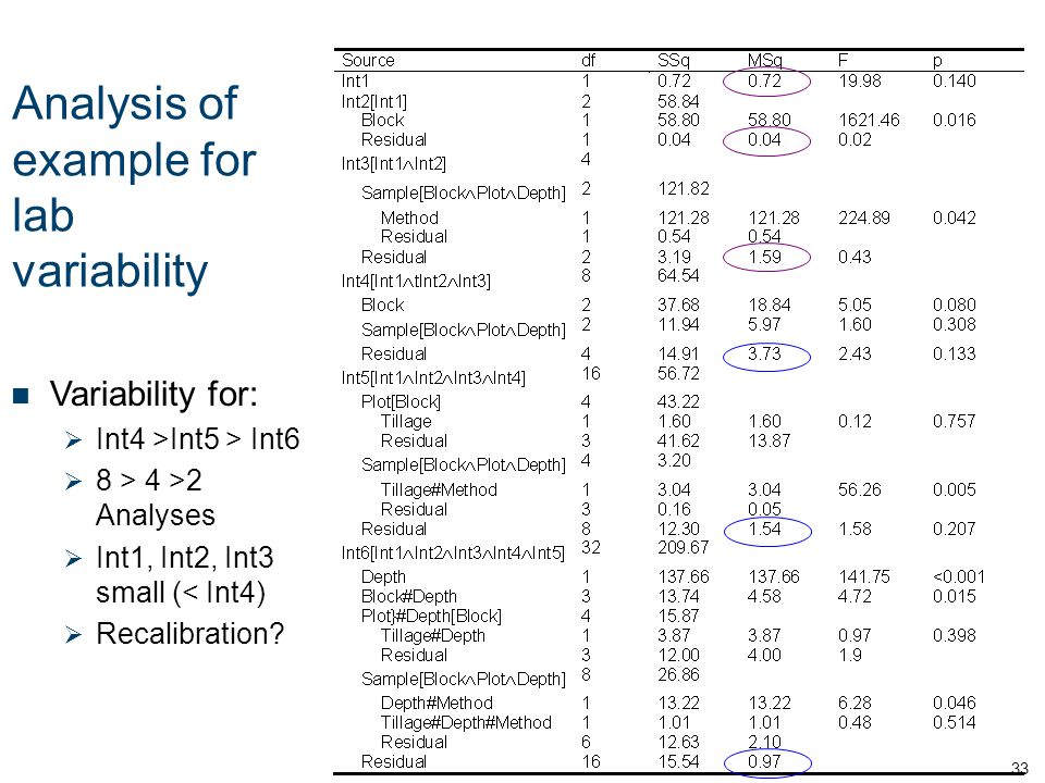 Analysis of example for lab variability