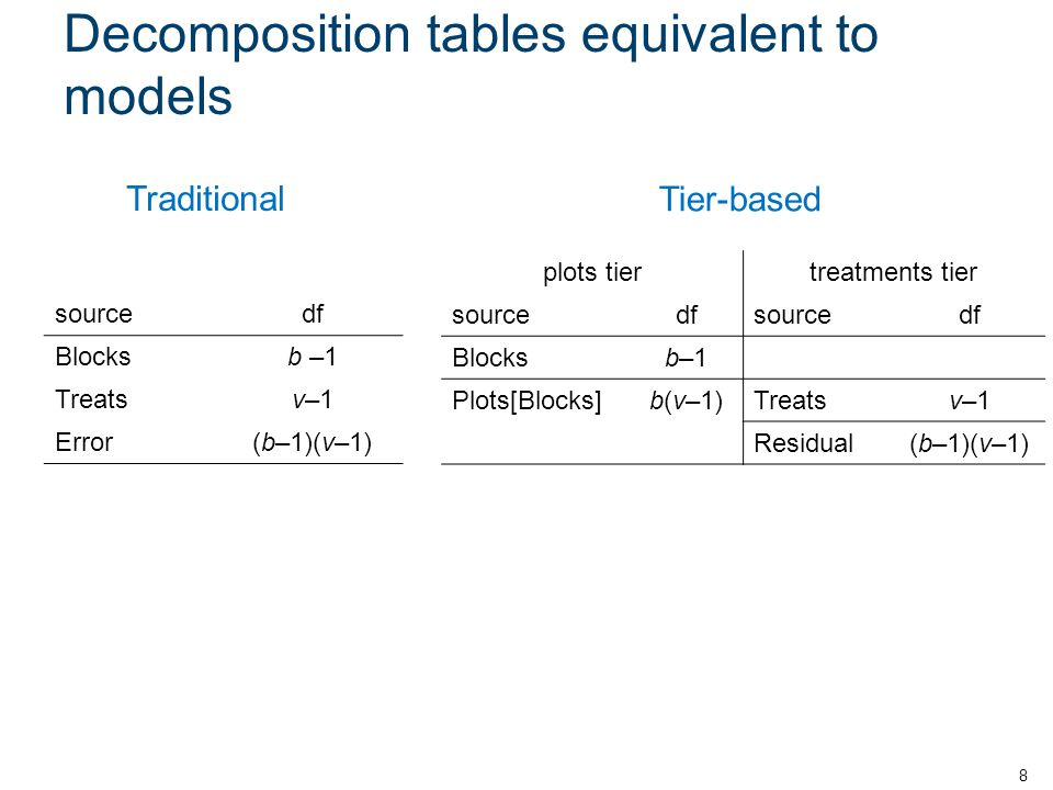 Decomposition tables equivalent to models