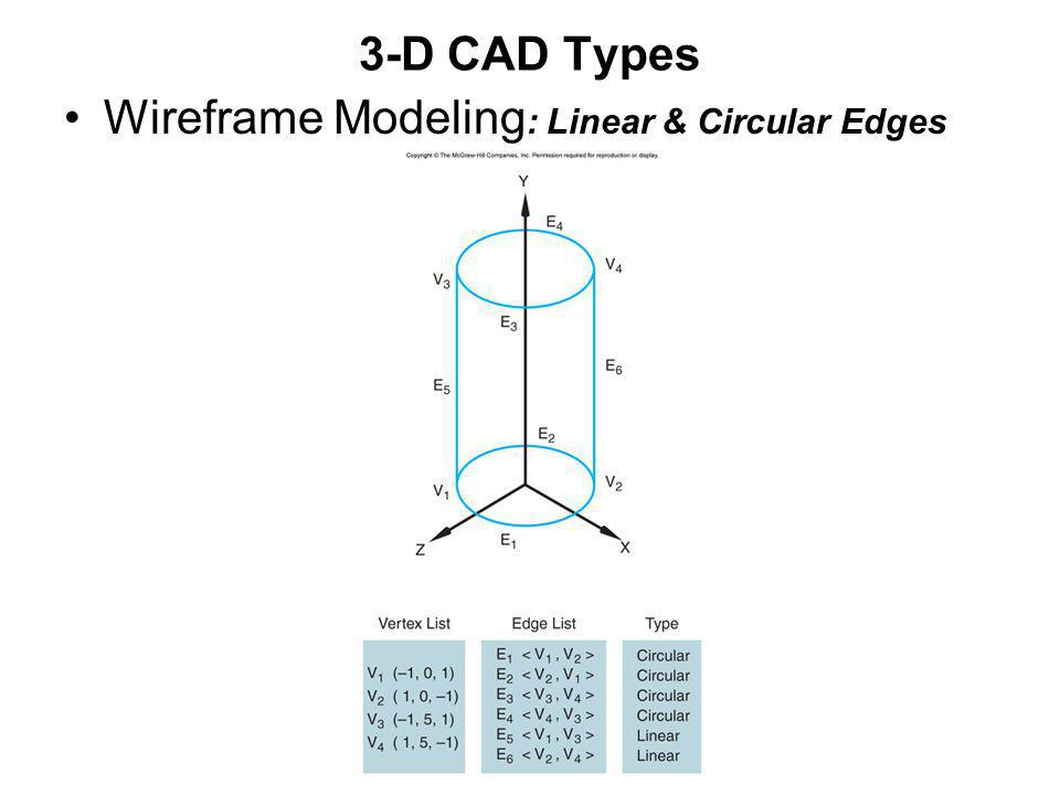 3-D CAD Types Wireframe Modeling: Linear & Circular Edges
