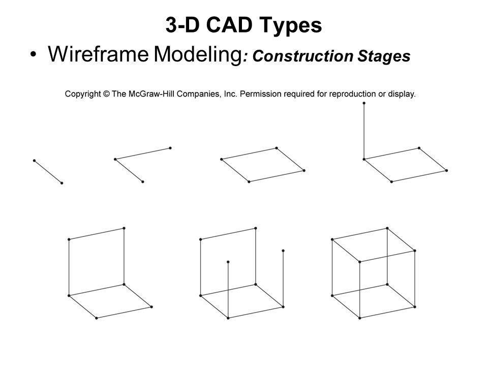 3-D CAD Types Wireframe Modeling: Construction Stages
