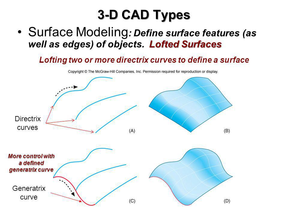 3-D CAD Types Surface Modeling: Define surface features (as well as edges) of objects. Lofted Surfaces.