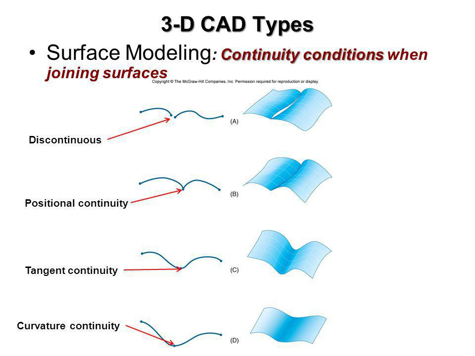 Surface Modeling: Continuity conditions when joining surfaces