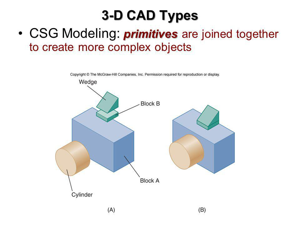 3-D CAD Types CSG Modeling: primitives are joined together to create more complex objects