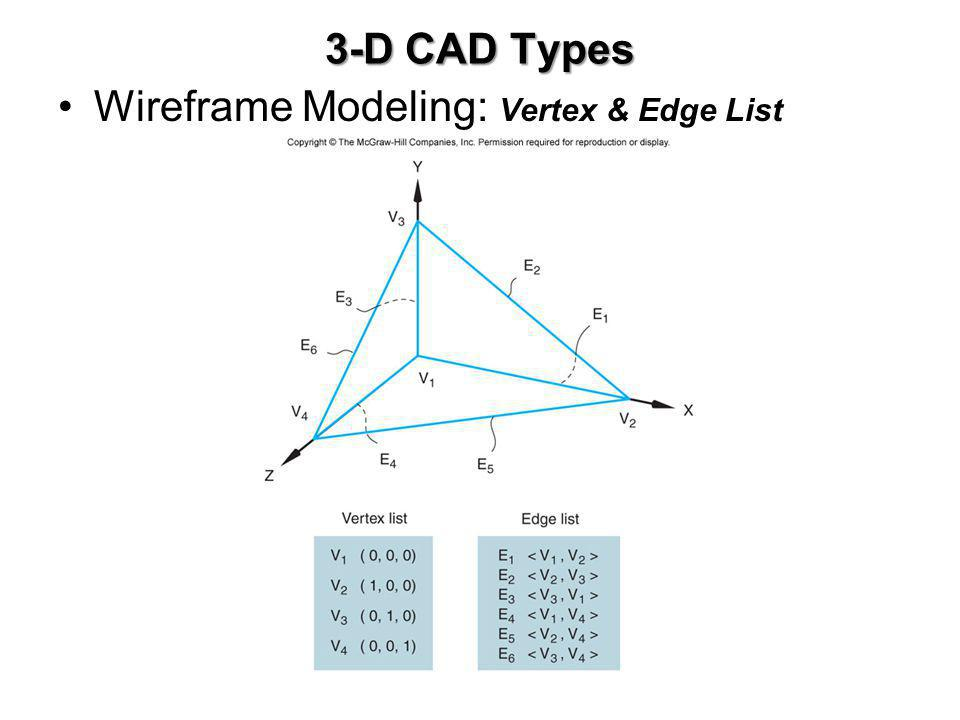 3-D CAD Types Wireframe Modeling: Vertex & Edge List