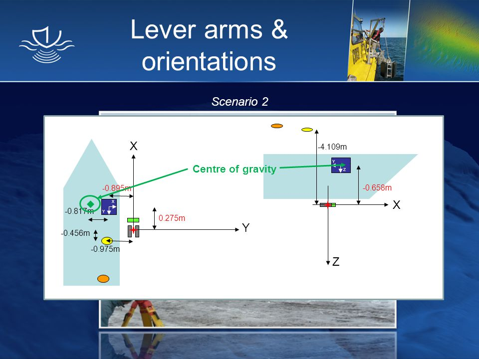 Lever arms & orientations