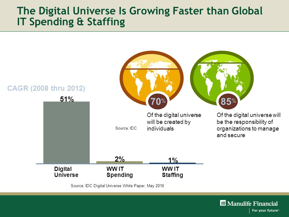 Title Month Year. The Digital Universe Is Growing Faster than Global IT Spending & Staffing. Source: IDC.