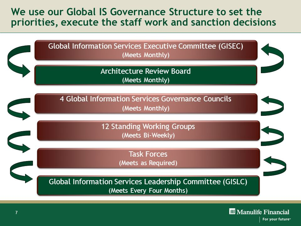 We use our Global IS Governance Structure to set the priorities, execute the staff work and sanction decisions