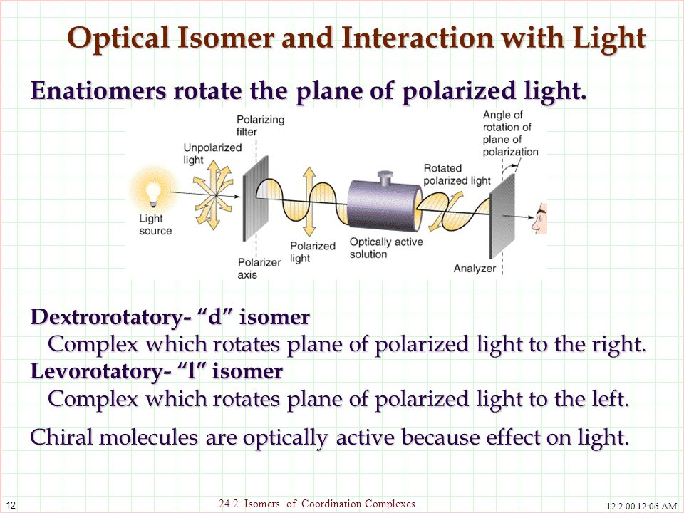 Optical Isomer and Interaction with Light