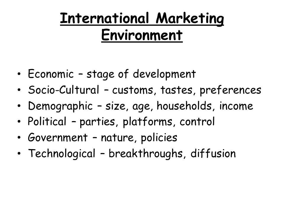 International Marketing Environment