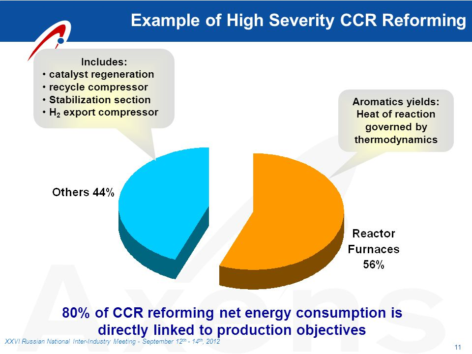 Example of High Severity CCR Reforming