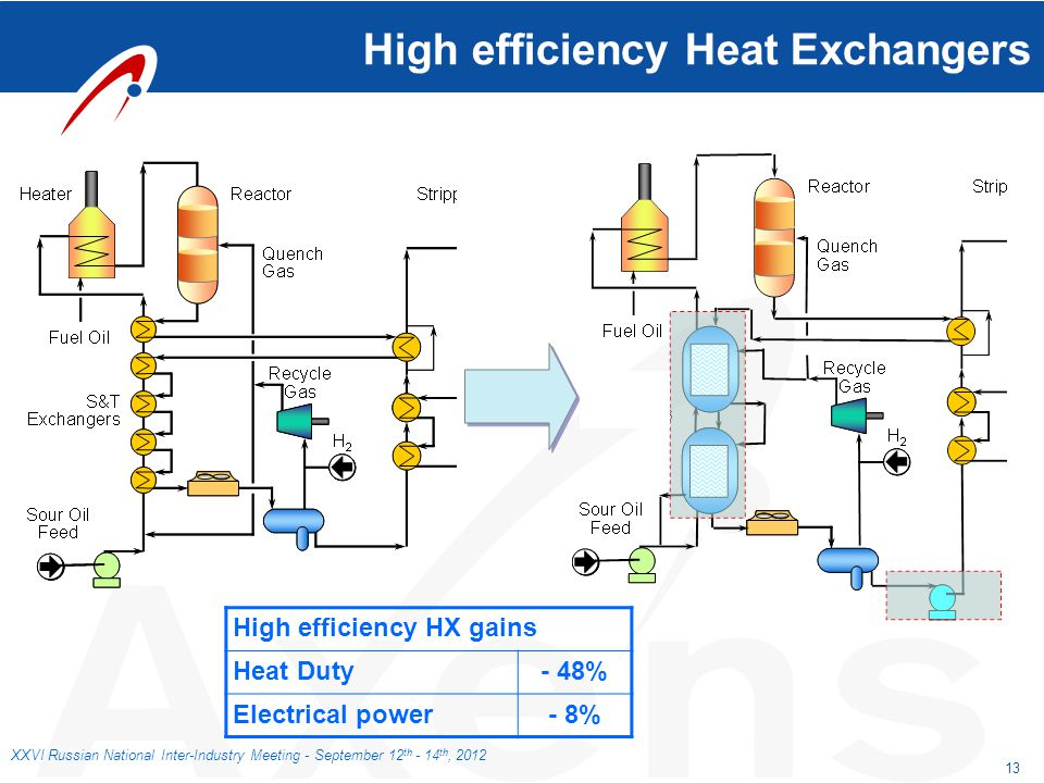 High efficiency Heat Exchangers