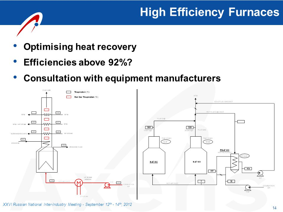 High Efficiency Furnaces