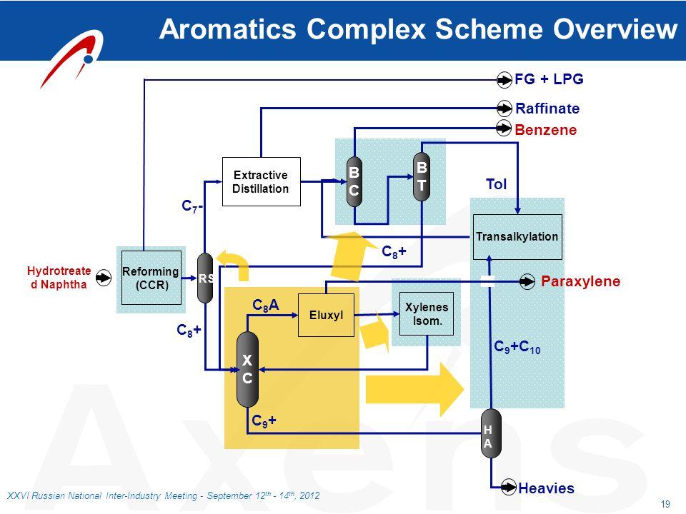 Aromatics Complex Scheme Overview