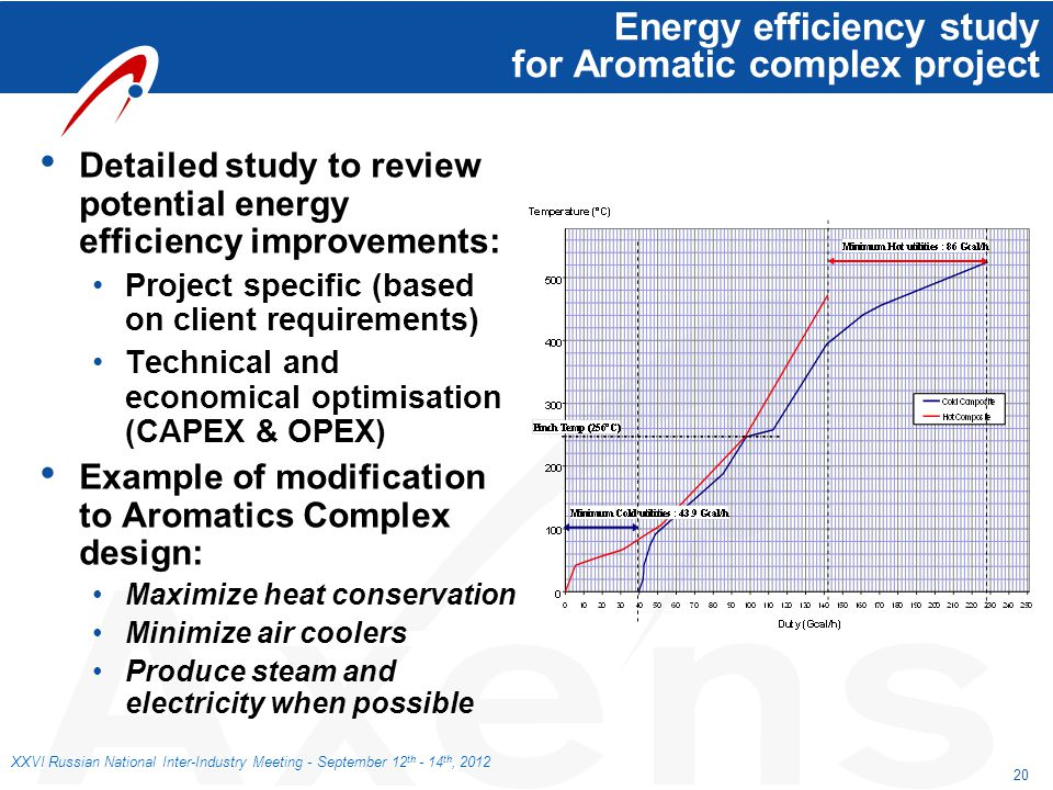 Energy efficiency study for Aromatic complex project