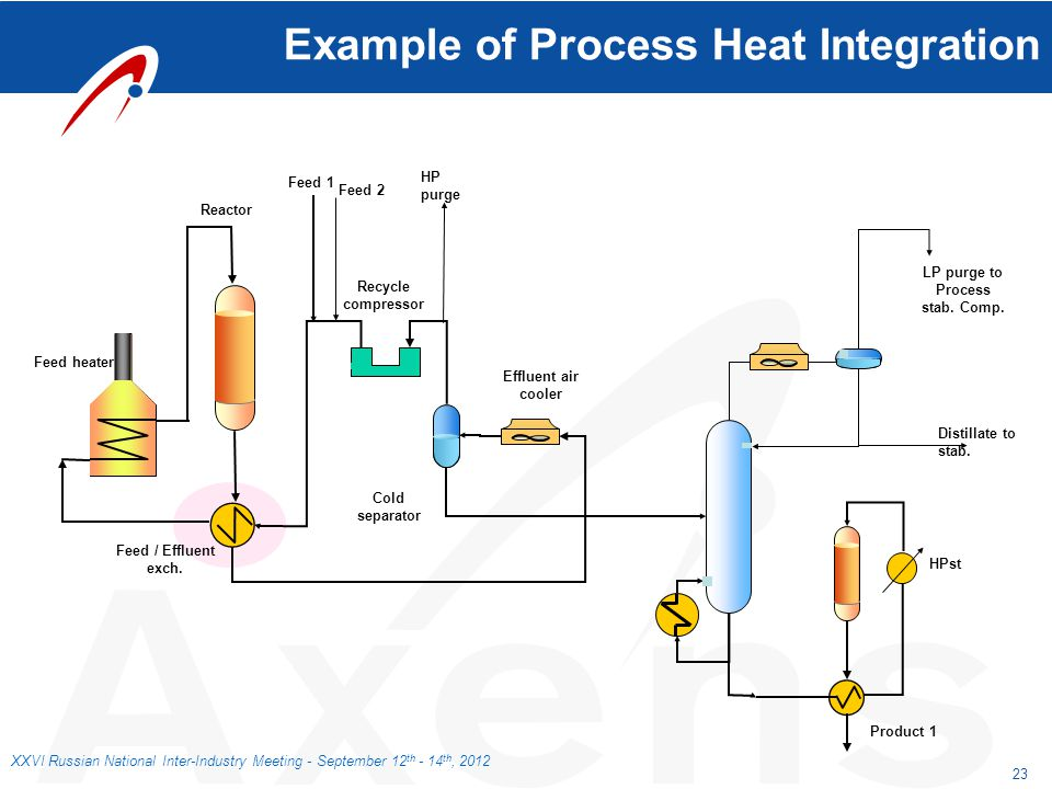 Example of Process Heat Integration