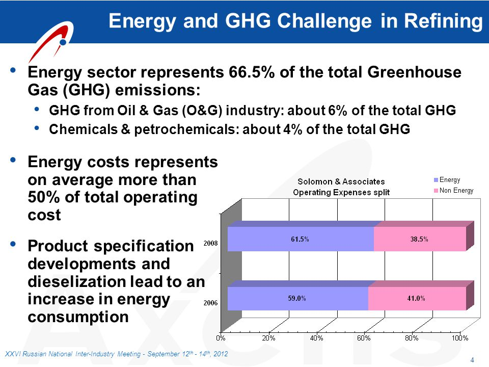 Energy and GHG Challenge in Refining