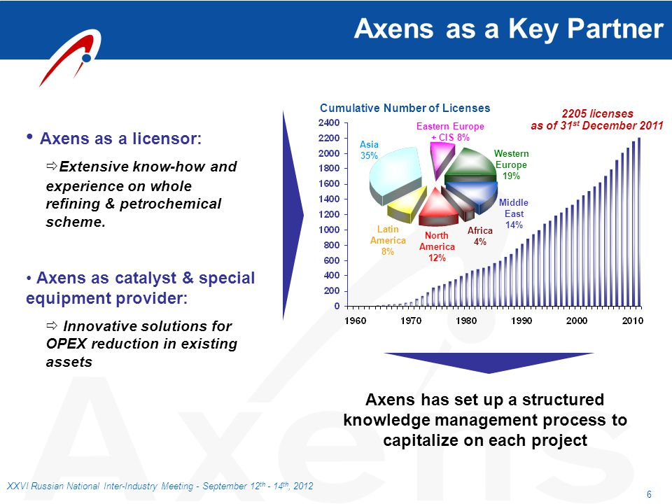 Axens as a Key Partner Cumulative Number of Licenses. 2205 licenses. as of 31st December 2011.