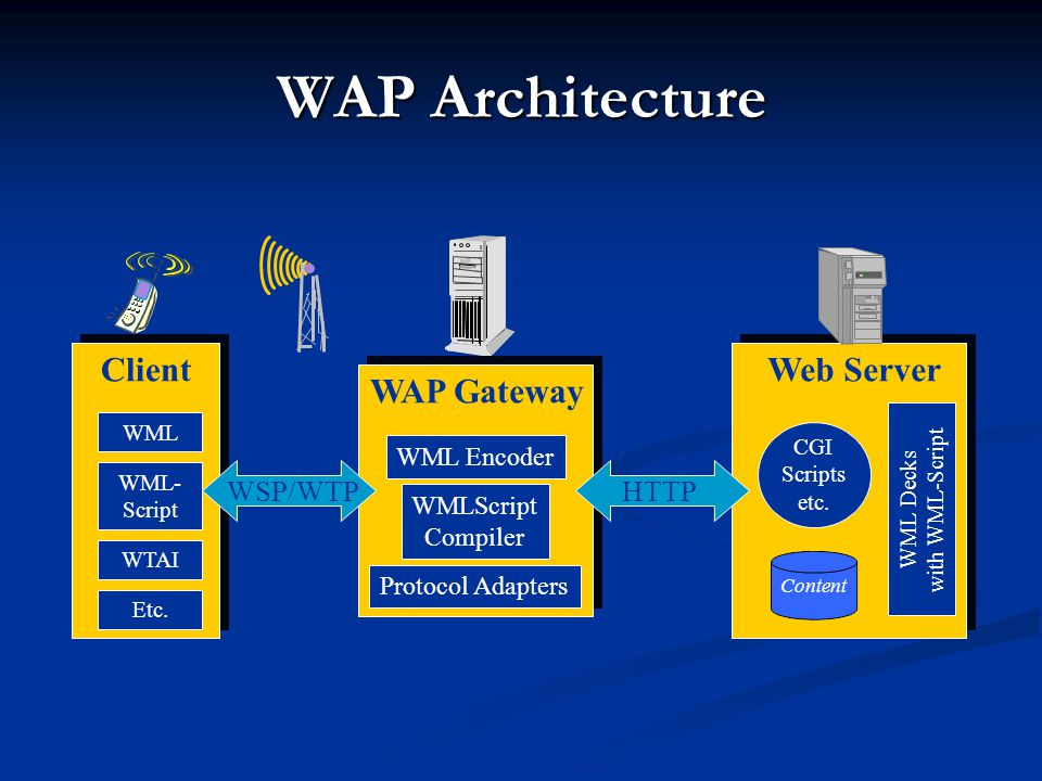 WAP Architecture Web Server WAP Gateway Client HTTP WSP/WTP