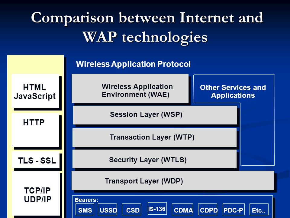 Comparison between Internet and WAP technologies